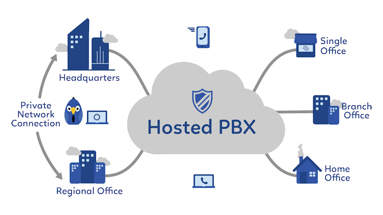 pbx-diagram